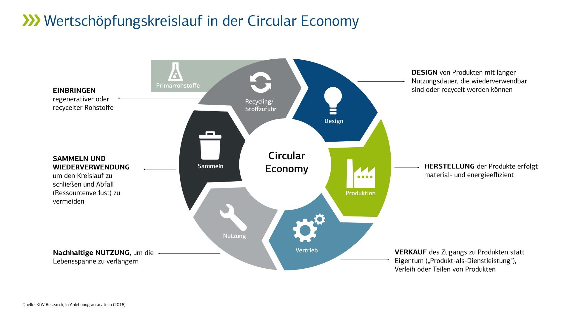 https://www.kfw.de/stories/kfw/bilder/umwelt/klimawandel/kreislaufwirtschaft-fokus/kreislaufwirtschaft-infografik-de_rs_picture_large.jpg